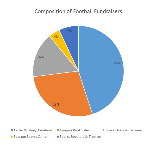 Football Fundraising Breakdown